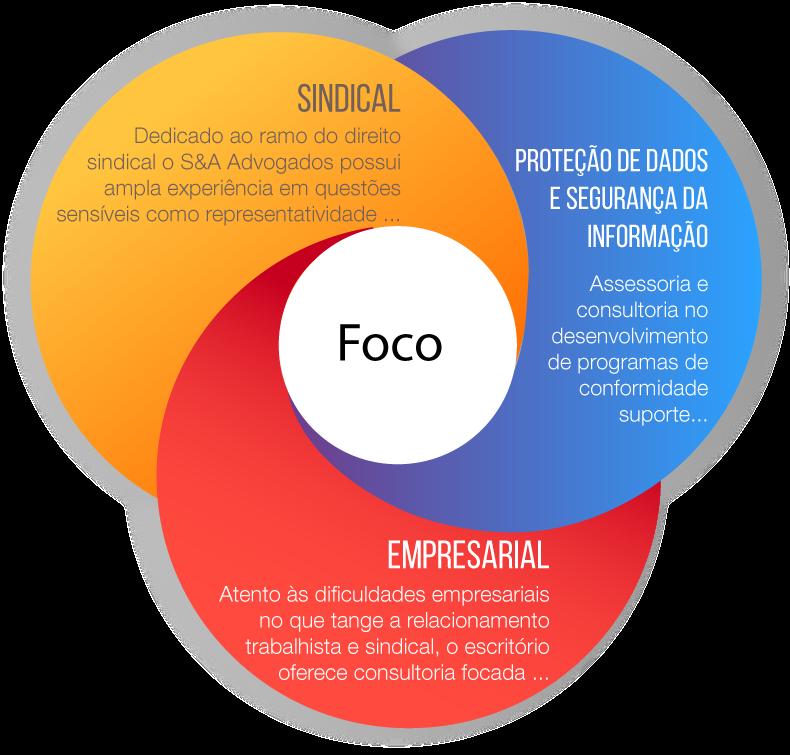 gráfico do foco